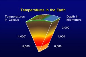 Where does geothermal energy come from?